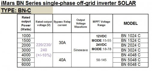 BN C SERIES SINGLE PHASE OFF-GRID INVERTERS